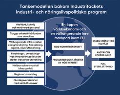Industrifackets industri- och näringspolitiska program nu på svenska